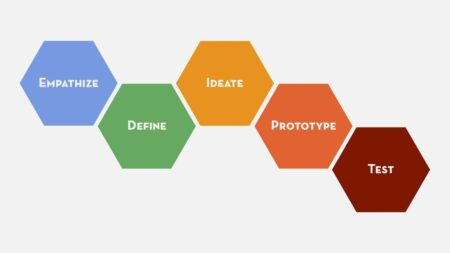 Phases of design Thinking